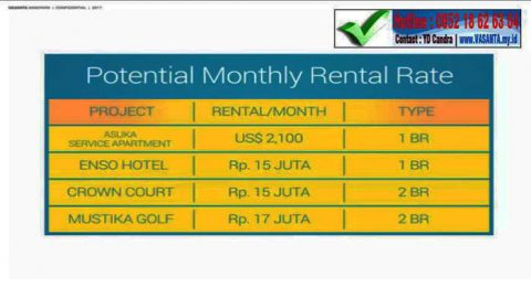 vasanta innopark potential monthly rental rate